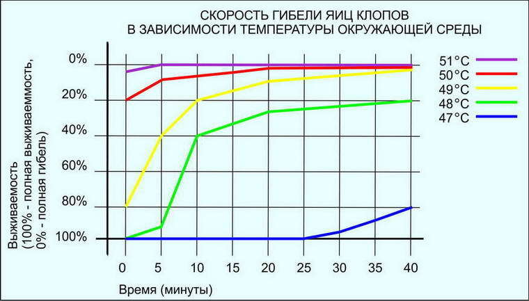 Рисунок 4. График скорости гибели яиц клопов в зависимости от температуры.